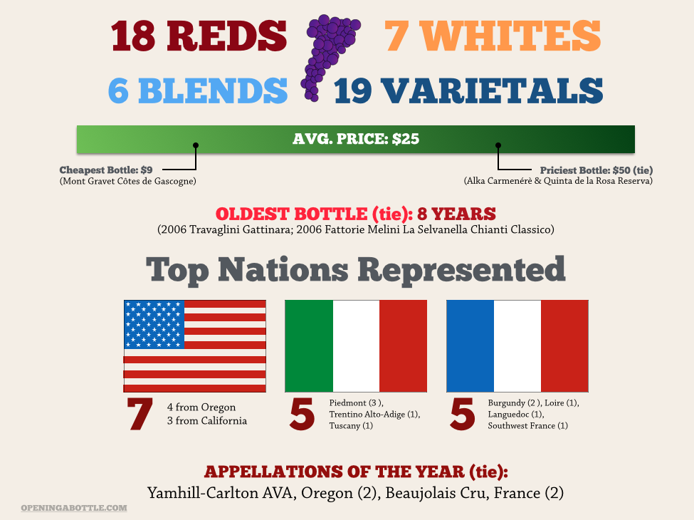 Top Wines of 2014 Infographic by Opening a Bottle