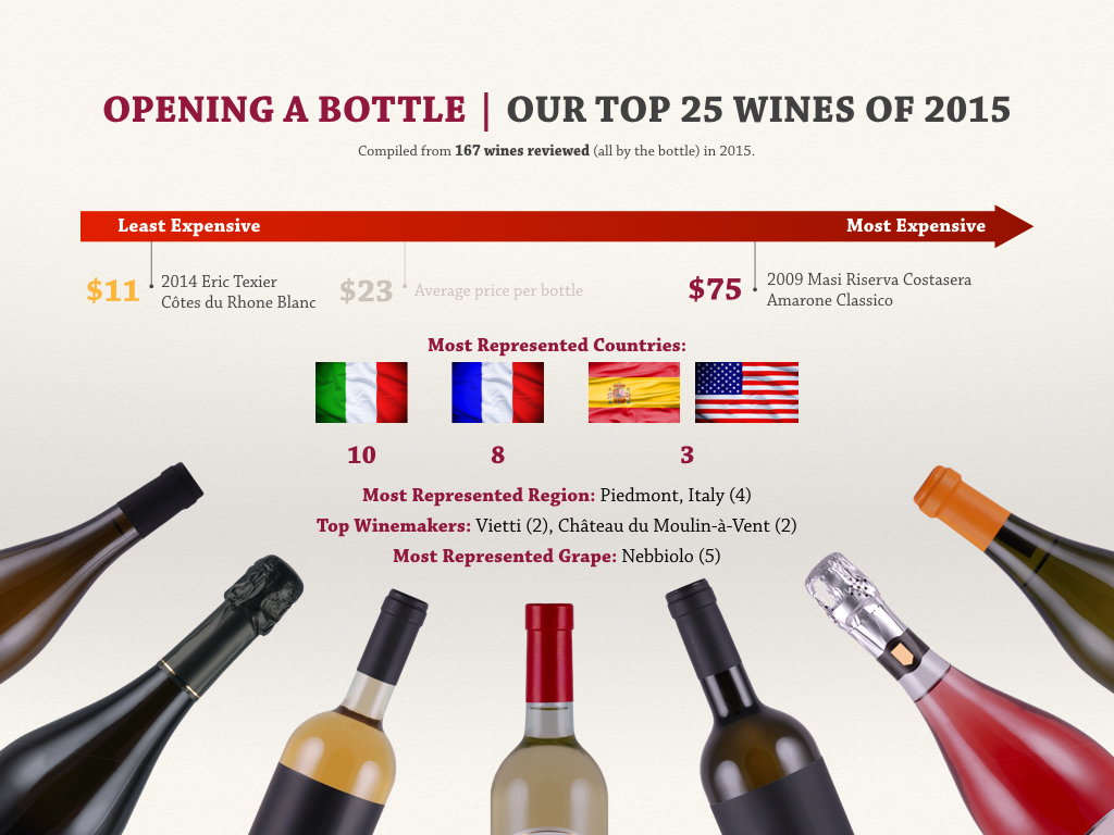Opening a Bottle's Top 25 Wines of 2015