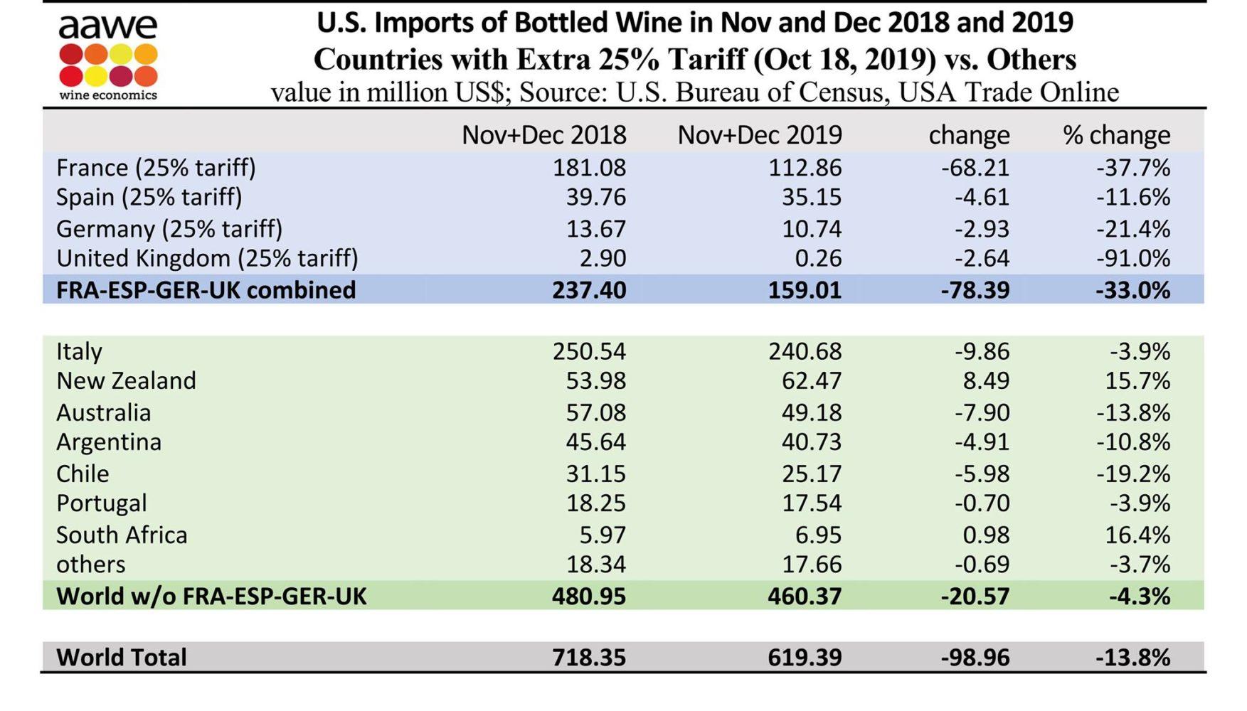 Wine tariffs impact ©AAWE