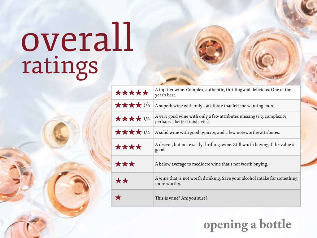 How I Rate wine on Opening a Bottle